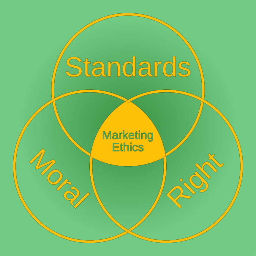 Digital Marketing Ethics - Intersection Diagram