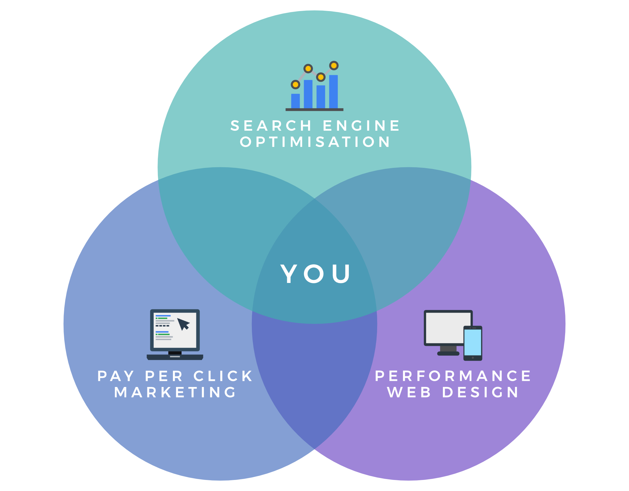 Venn Diagram - Illustrating The Relationship between Search Engine Optimisation, Web Design & Pay Per Click Marketing