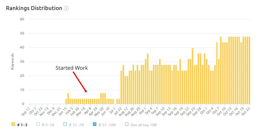 Organic Keyword Growth and Position Change Chart